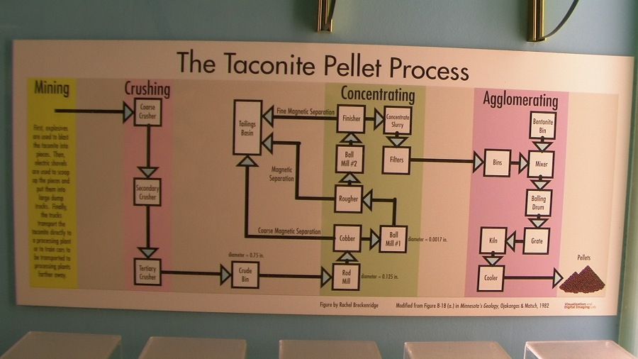 Or, the creative process, or, how to make taconite pellets out of raw iron ore.  Courtesy UMD Department of Geology